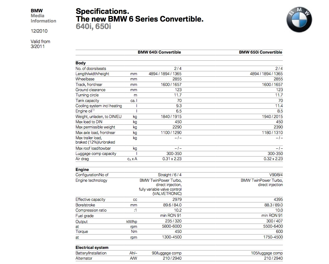 Official Bmw 640i And 650i Convertible F12